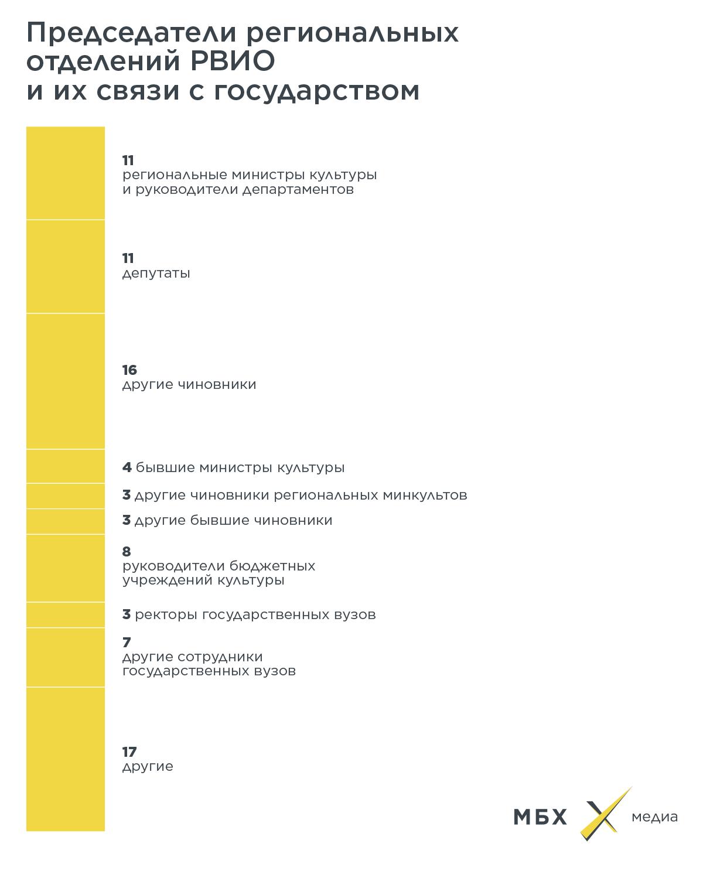 «Министерство памяти»: как спомощью «общественной» организации Владимир Мединский завладел прошлым