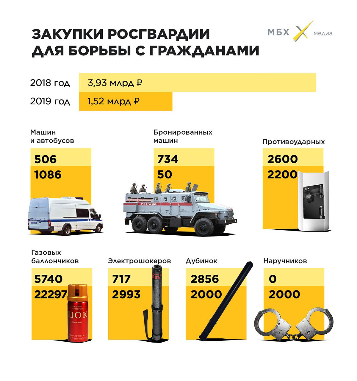 В2019 году Росгвардия потратила наборьбу сгражданами полтора миллиарда рублей