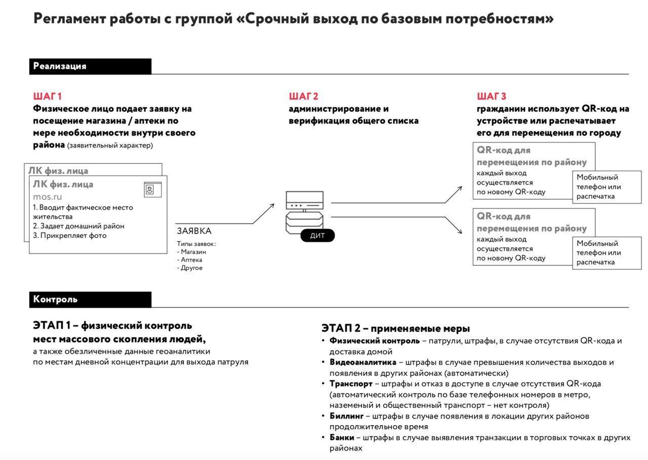 Как будет действовать пропускной режим: схемы слежки замосквичами